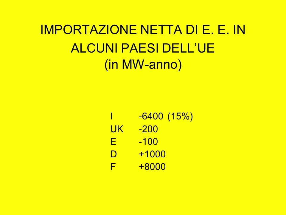 IMPORTAZIONE NETTA DI E. E. IN ALCUNI PAESI DELLUE (in MW-anno) I-6400 (15%) UK-200 E-100 D+1000 F+8000