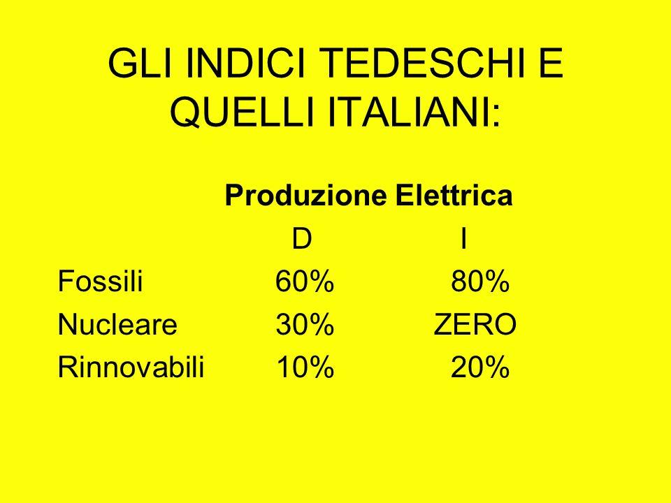 GLI INDICI TEDESCHI E QUELLI ITALIANI: Produzione Elettrica D I Fossili 60% 80% Nucleare 30% ZERO Rinnovabili 10% 20%