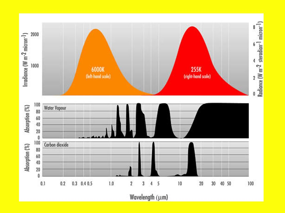 Bande di assorbimento di H 2 O e di CO 2 PERCENTUALE DI GAS-SERRA IN ATMOSFERA 5% di vapor dacqua (H 2 O); 0.03% di anidride carbonica (CO 2 ) (H 2 0/CO 2 = 167)