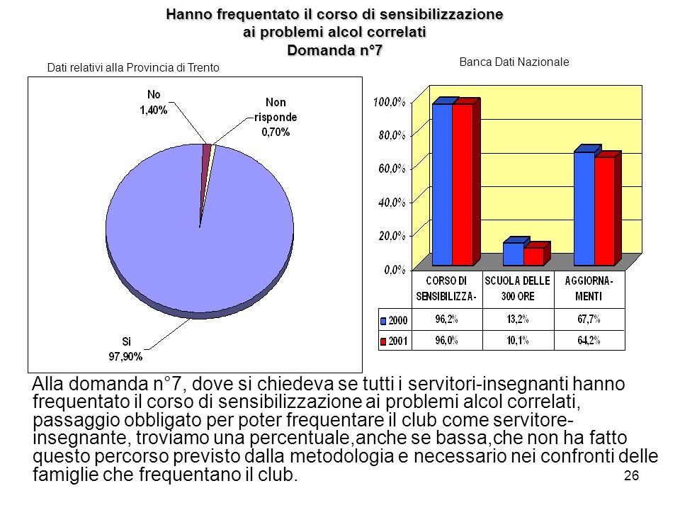 26 Hanno frequentato il corso di sensibilizzazione ai problemi alcol correlati Domanda n°7 Dati relativi alla Provincia di Trento Banca Dati Nazionale