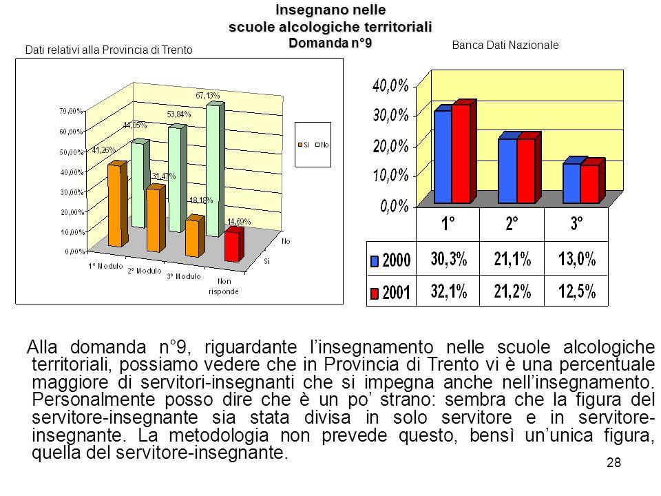 28 Insegnano nelle scuole alcologiche territoriali Domanda n°9 Dati relativi alla Provincia di Trento Banca Dati Nazionale Alla domanda n°9, riguardan