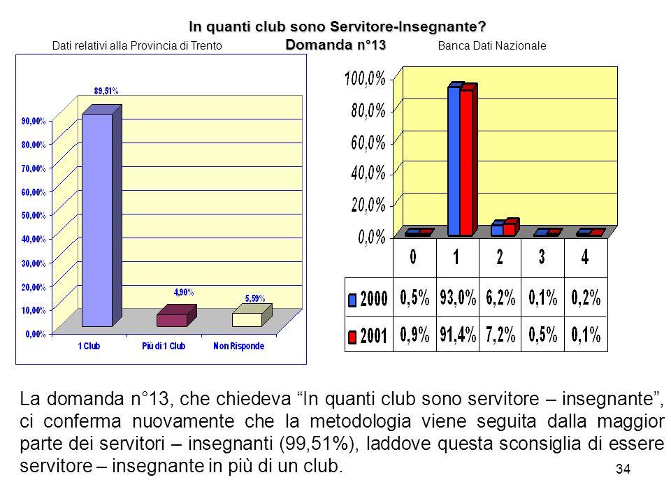 34 In quanti club sono Servitore-Insegnante? Domanda n°13 In quanti club sono Servitore-Insegnante? Domanda n°13 Dati relativi alla Provincia di Trent