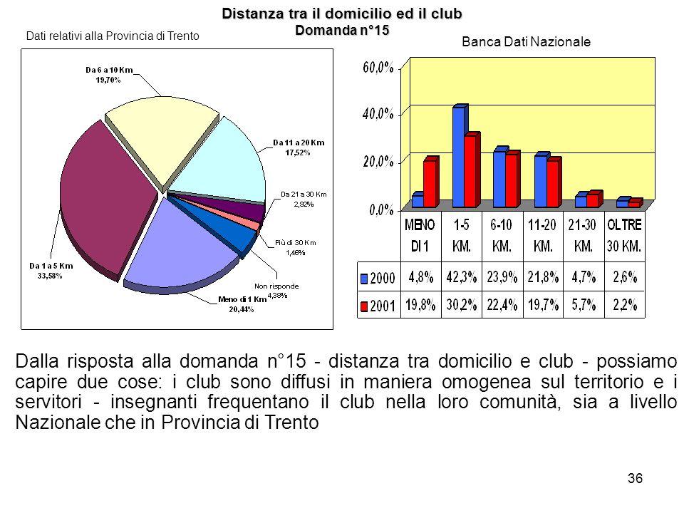 36 Distanza tra il domicilio ed il club Domanda n°15 Dati relativi alla Provincia di Trento Banca Dati Nazionale Dalla risposta alla domanda n°15 - di