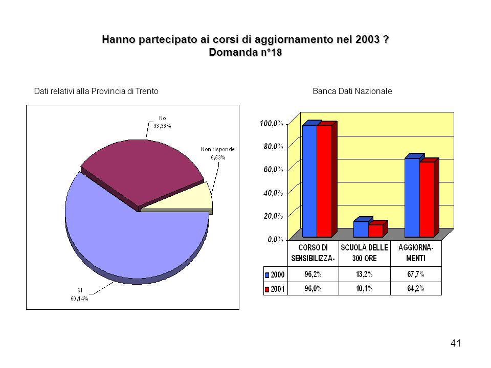 41 Hanno partecipato ai corsi di aggiornamento nel 2003 ? Domanda n°18 Dati relativi alla Provincia di TrentoBanca Dati Nazionale