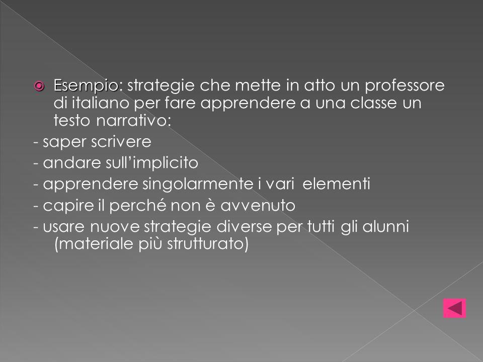 Esempio Esempio: strategie che mette in atto un professore di italiano per fare apprendere a una classe un testo narrativo: - saper scrivere - andare sullimplicito - apprendere singolarmente i vari elementi - capire il perché non è avvenuto - usare nuove strategie diverse per tutti gli alunni (materiale più strutturato)