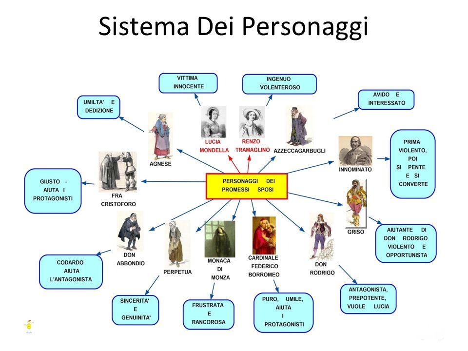 Sistema Dei Personaggi