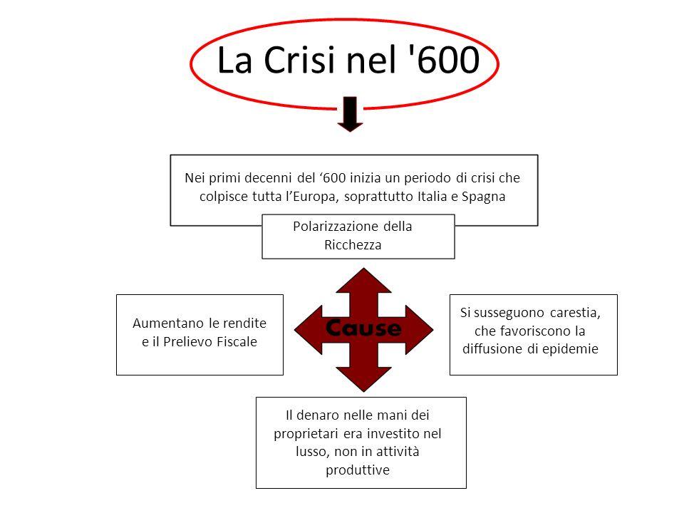 La Crisi nel '600 Nei primi decenni del 600 inizia un periodo di crisi che colpisce tutta lEuropa, soprattutto Italia e Spagna Polarizzazione della Ri