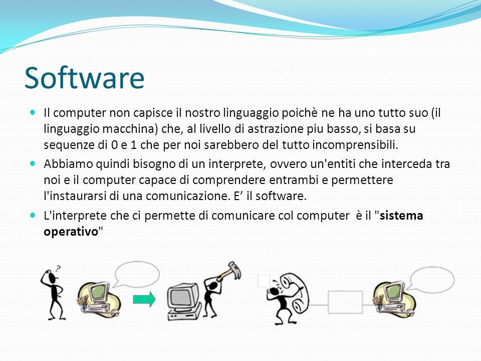 Software Il computer non capisce il nostro linguaggio poichè ne ha uno tutto suo (il linguaggio macchina) che, al livello di astrazione piu basso, si