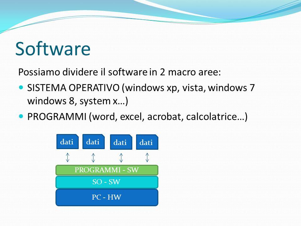 Software Possiamo dividere il software in 2 macro aree: SISTEMA OPERATIVO (windows xp, vista, windows 7 windows 8, system x…) PROGRAMMI (word, excel,