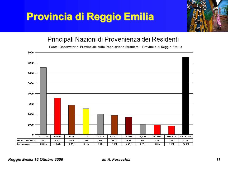 Reggio Emilia 16 Ottobre 2006dr. A. Foracchia11 Provincia di Reggio Emilia Principali Nazioni di Provenienza dei Residenti Extracomunitari – 2003 Font