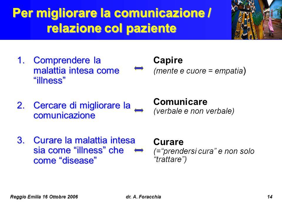 Reggio Emilia 16 Ottobre 2006dr. A. Foracchia14 Per migliorare la comunicazione / relazione col paziente 1.Comprendere la malattia intesa come illness