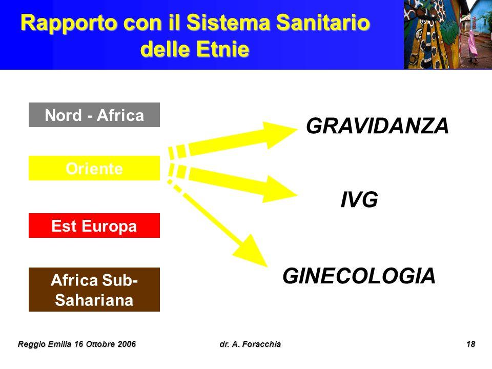 Reggio Emilia 16 Ottobre 2006dr. A. Foracchia18 Rapporto con il Sistema Sanitario delle Etnie Nord - Africa Oriente Est Europa Africa Sub- Sahariana G