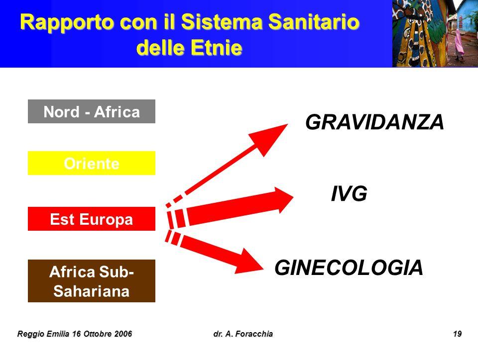 Reggio Emilia 16 Ottobre 2006dr. A. Foracchia19 Rapporto con il Sistema Sanitario delle Etnie Nord - Africa Oriente Est Europa Africa Sub- Sahariana G