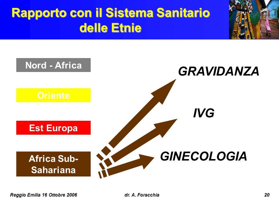Reggio Emilia 16 Ottobre 2006dr. A. Foracchia20 Rapporto con il Sistema Sanitario delle Etnie Nord - Africa Oriente Est Europa Africa Sub- Sahariana G