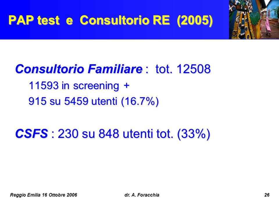 Reggio Emilia 16 Ottobre 2006dr. A. Foracchia26 PAP test e Consultorio RE (2005) Consultorio Familiare : tot. 12508 11593 in screening + 915 su 5459 u