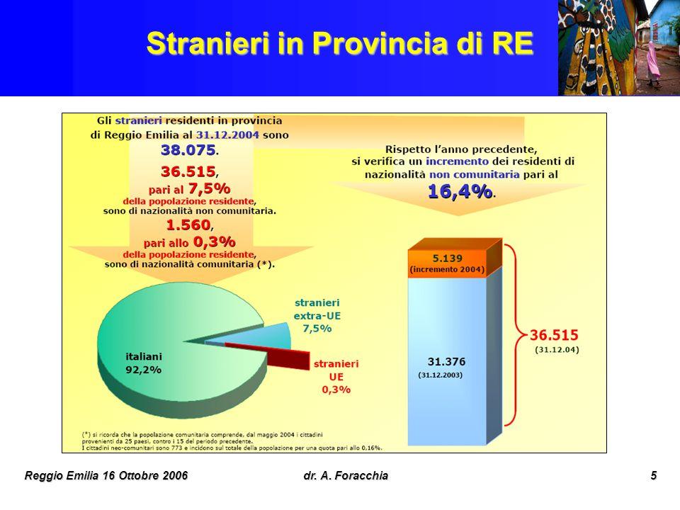 Reggio Emilia 16 Ottobre 2006dr. A. Foracchia6 Stranieri nei diversi distretti