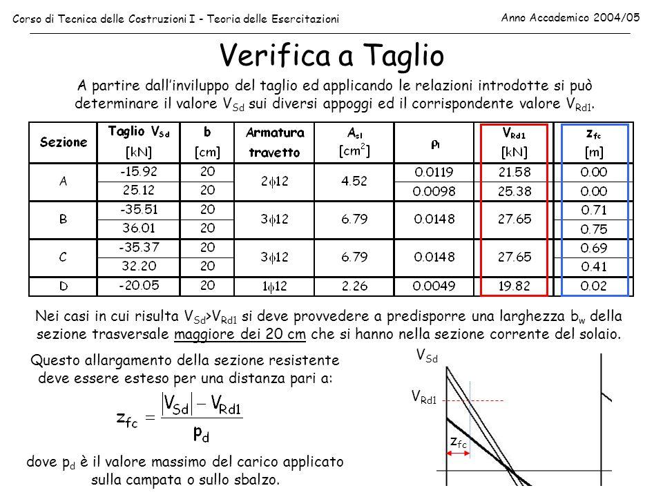 Verifica a Taglio Corso di Tecnica delle Costruzioni I - Teoria delle Esercitazioni Anno Accademico 2004/05 I risultati riportati nella tabella precedente sono rappresentati graficamente nella figura seguente mettendo in evidenza le zone del solaio per le quali la verifica a taglio è soddisfatta rispetto alla fascia corrente (b w =20 cm) e le zone nelle quali è necessario prevedere una maggiorazione della larghezza b w al fine di aumentare V Rd1.