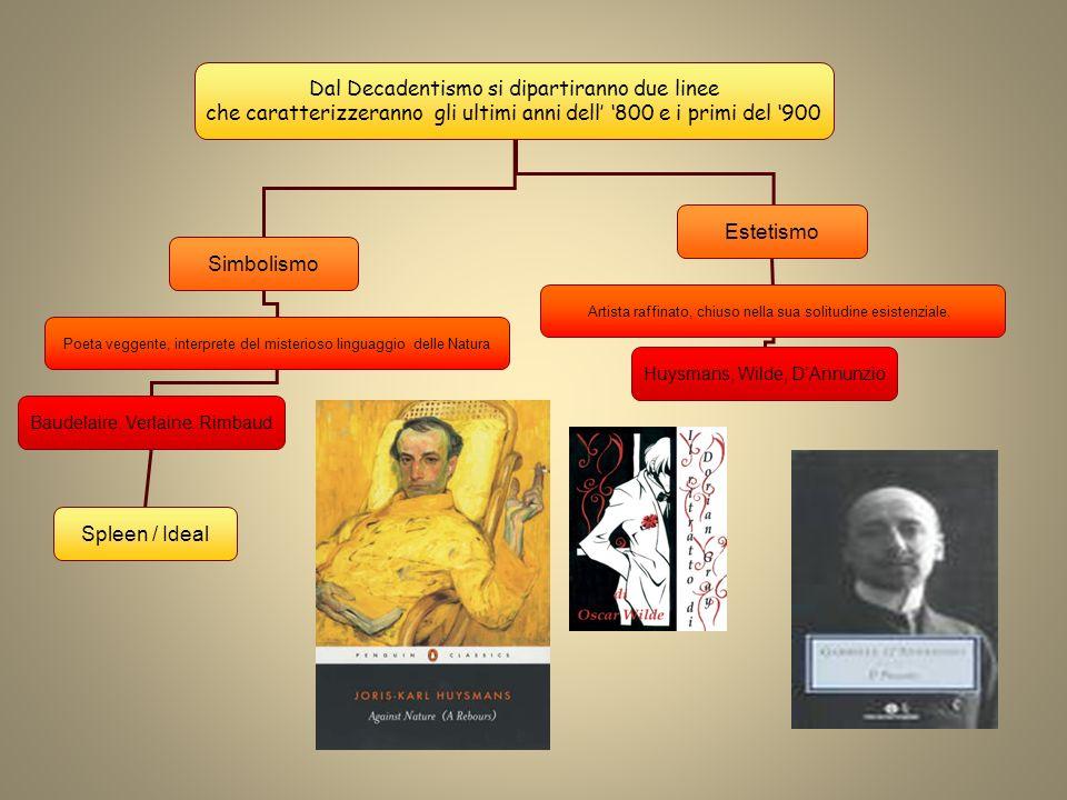 Dal Decadentismo si dipartiranno due linee che caratterizzeranno gli ultimi anni dell 800 e i primi del 900 Simbolismo Estetismo Poeta veggente, inter