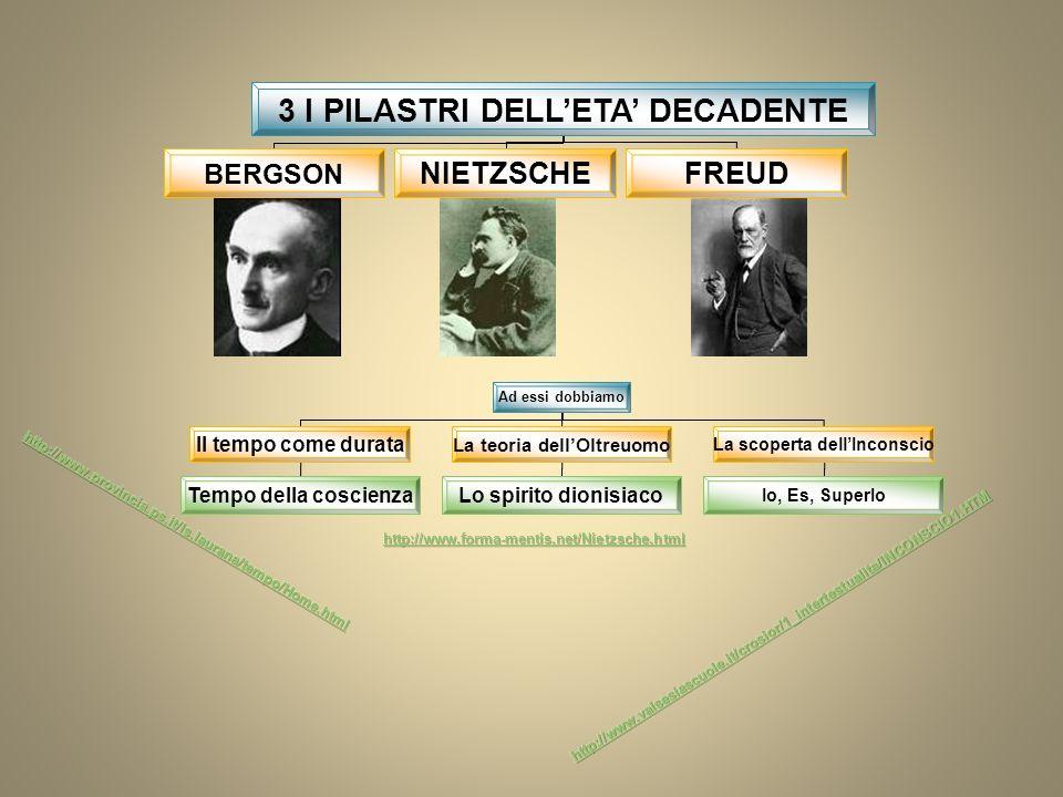 3 I PILASTRI DELLETA DECADENTE BERGSON NIETZSCHEFREUD Ad essi dobbiamo Il tempo come durata La teoria dellOltreuomo La scoperta dellInconscio Tempo de