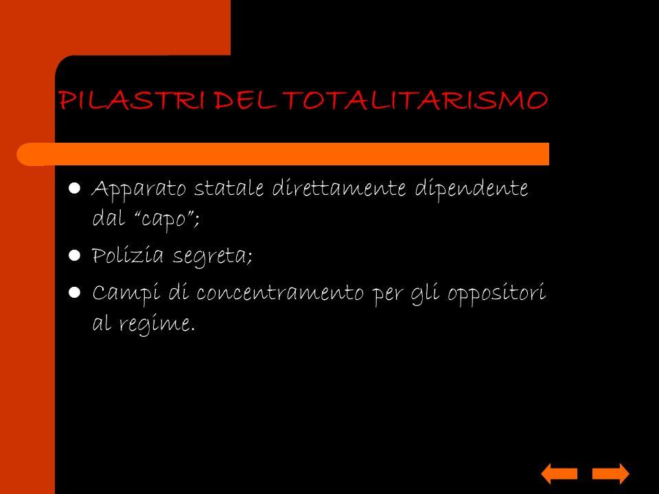 PILASTRI DEL TOTALITARISMO Apparato statale direttamente dipendente dal capo; Polizia segreta; Campi di concentramento per gli oppositori al regime.