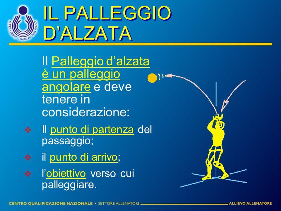 IL PALLEGGIO DALZATA Il Palleggio dalzata è un palleggio angolare e deve tenere in considerazione: Il punto di partenza del passaggio; il punto di arrivo; lobiettivo verso cui palleggiare.