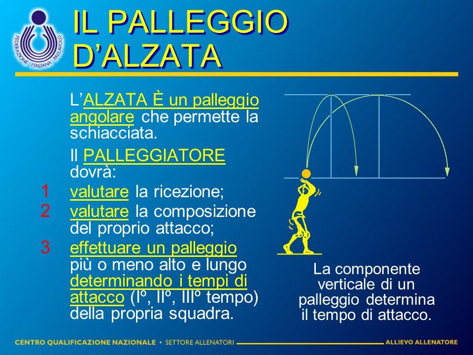 IL PALLEGGIO DALZATA LALZATA È un palleggio angolare che permette la schiacciata.