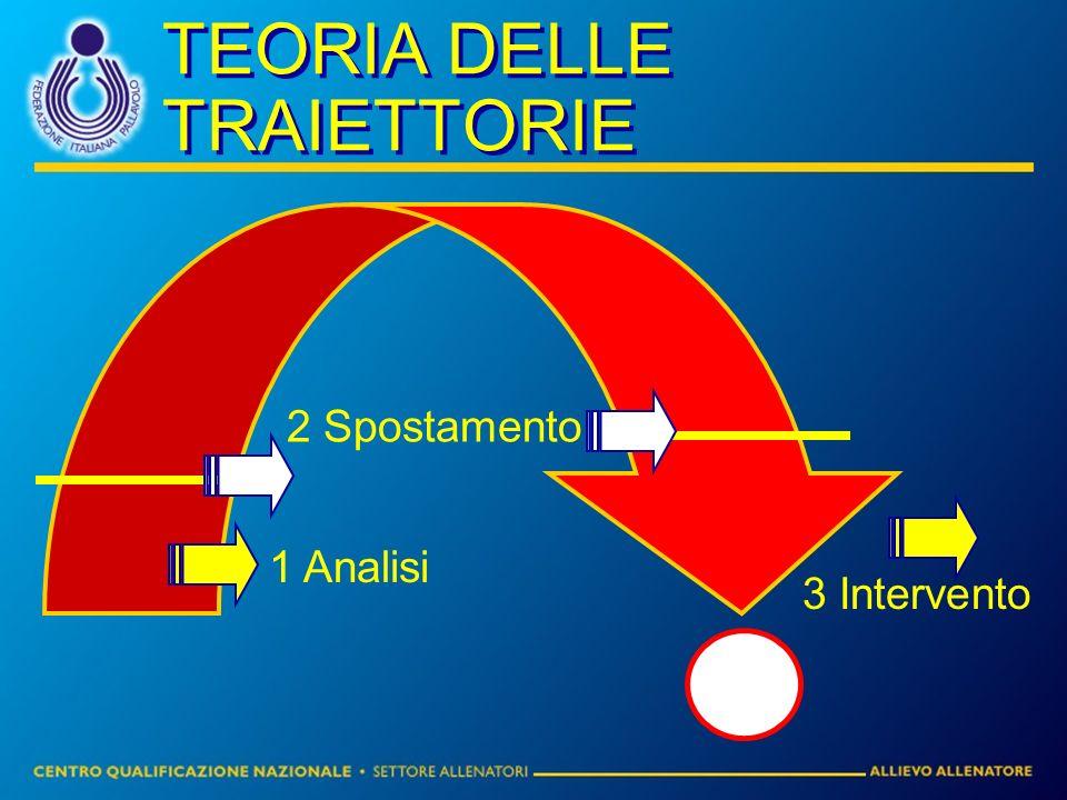 TEORIA DELLE TRAIETTORIE 2 Spostamento 1 Analisi 3 Intervento