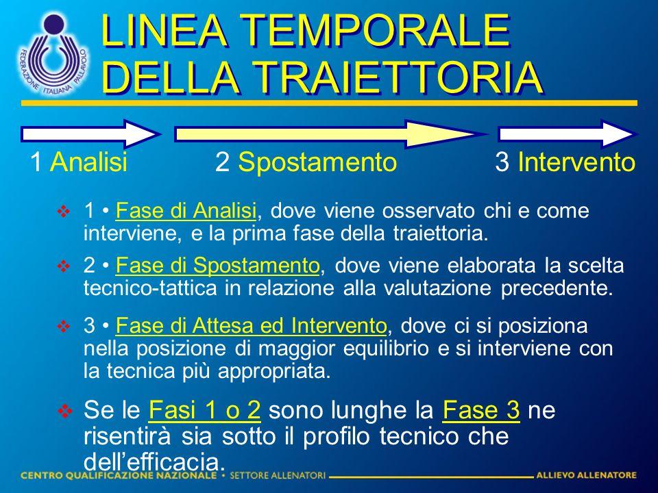 LINEA TEMPORALE DELLA TRAIETTORIA 1 Fase di Analisi, dove viene osservato chi e come interviene, e la prima fase della traiettoria.