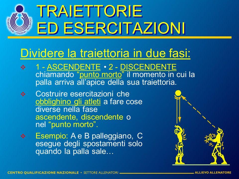 TRAIETTORIE ED ESERCITAZIONI Dividere la traiettoria in due fasi: 1 - ASCENDENTE 2 - DISCENDENTE chiamando punto morto il momento in cui la palla arriva allapice della sua traiettoria.