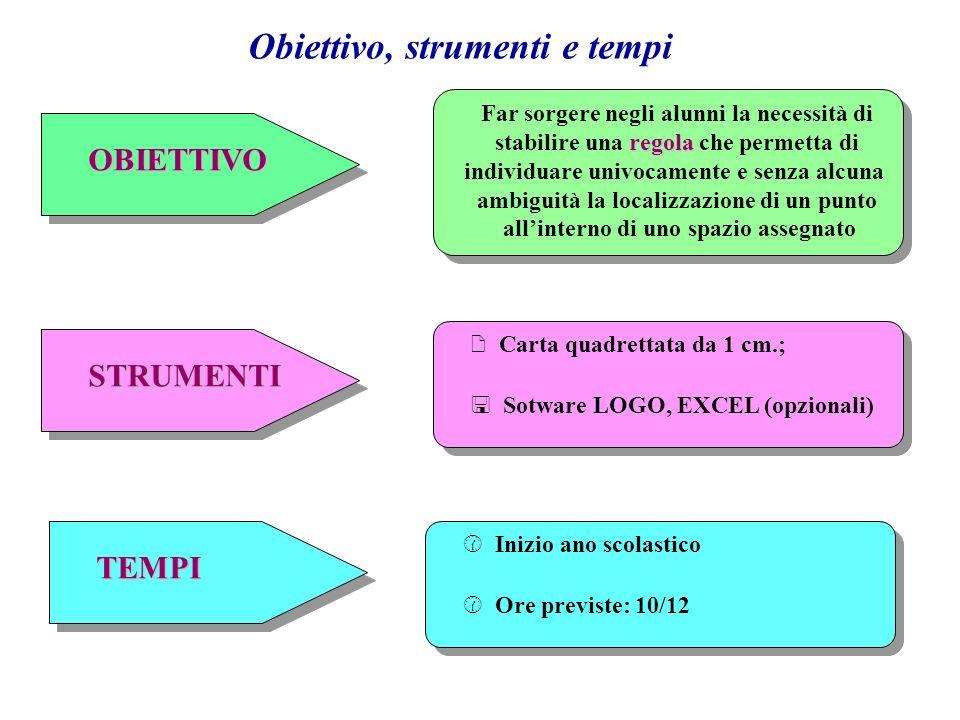 Passo 1 Localizzazione degli oggetti collocati in una tabella 2x2 utilizzando le sole parole: Alto, Basso, Sinistra, Destra.