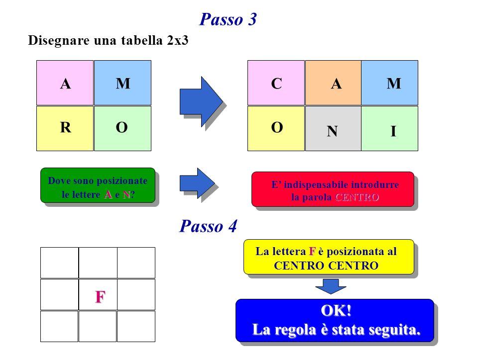 Passo 3 A O M R Disegnare una tabella 2x3 CAM O IN Dove sono posizionate A N le lettere A e N.