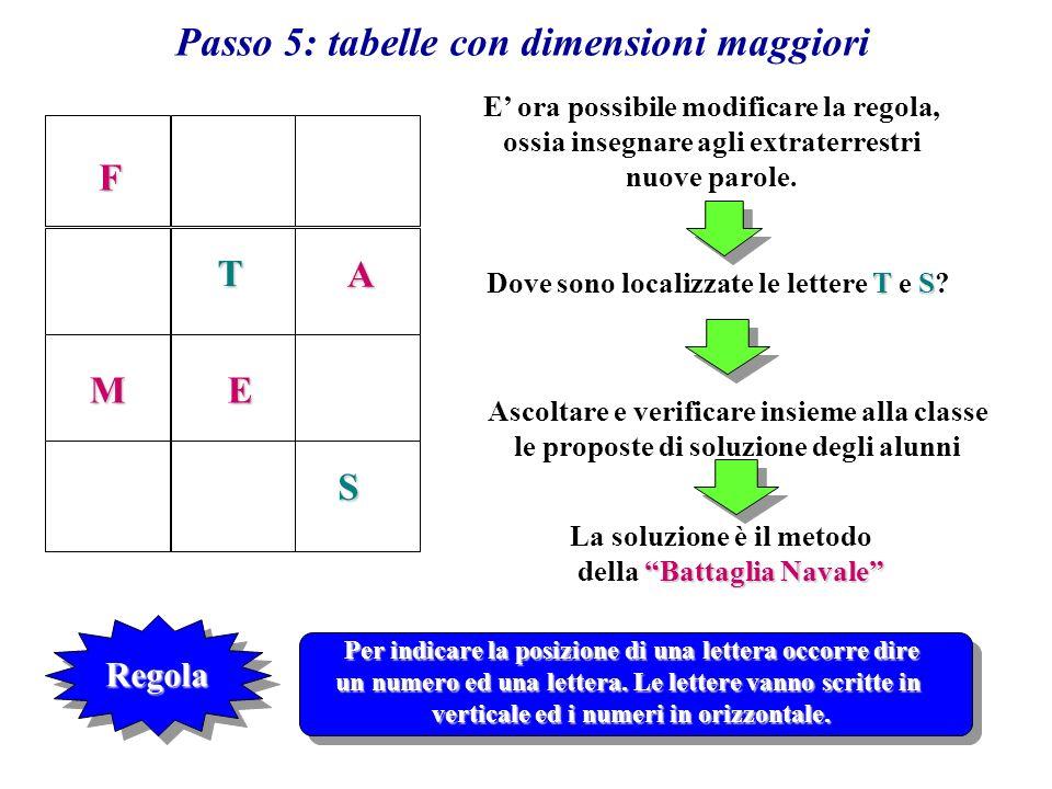 Passo 6 La regola, così come descritta la passo 5, può non portare a risultati univoci.