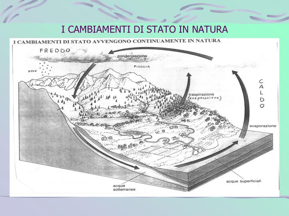 I CAMBIAMENTI DI STATO IN NATURA