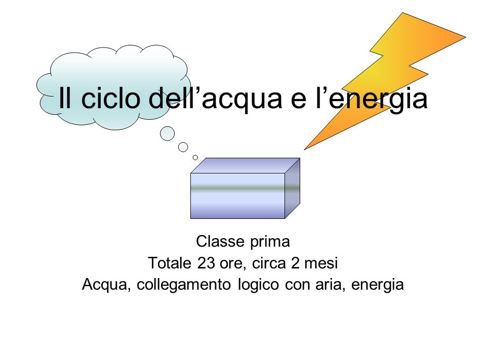 Il ciclo dellacqua e lenergia Classe prima Totale 23 ore, circa 2 mesi Acqua, collegamento logico con aria, energia