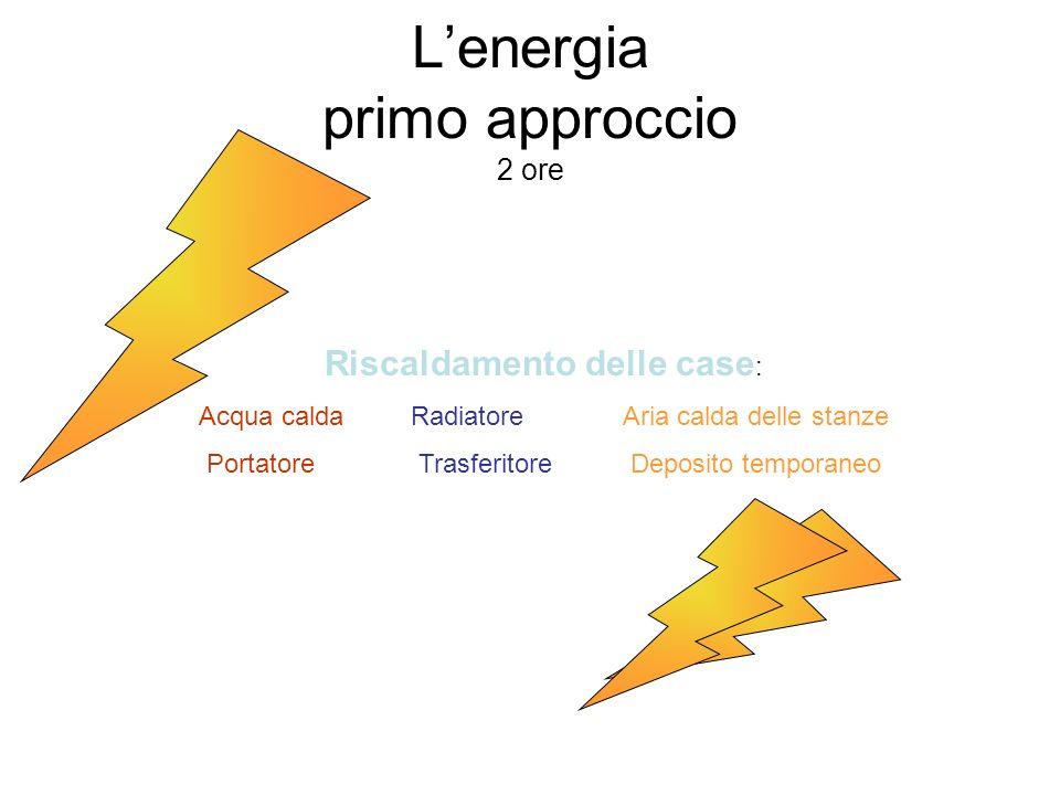Lenergia primo approccio 2 ore Riscaldamento delle case : Acqua caldaRadiatoreAria calda delle stanze PortatoreTrasferitoreDeposito temporaneo