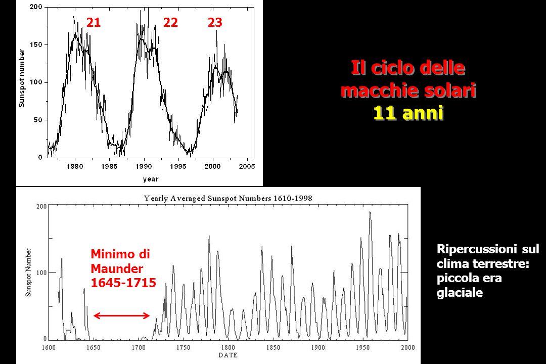 Il ciclo delle macchie solari 11 anni Il ciclo delle macchie solari 11 anni http://wwwssl.msfc.nasa.gov/ Minimo di Maunder 1645-1715 Ripercussioni sul clima terrestre: piccola era glaciale 212223