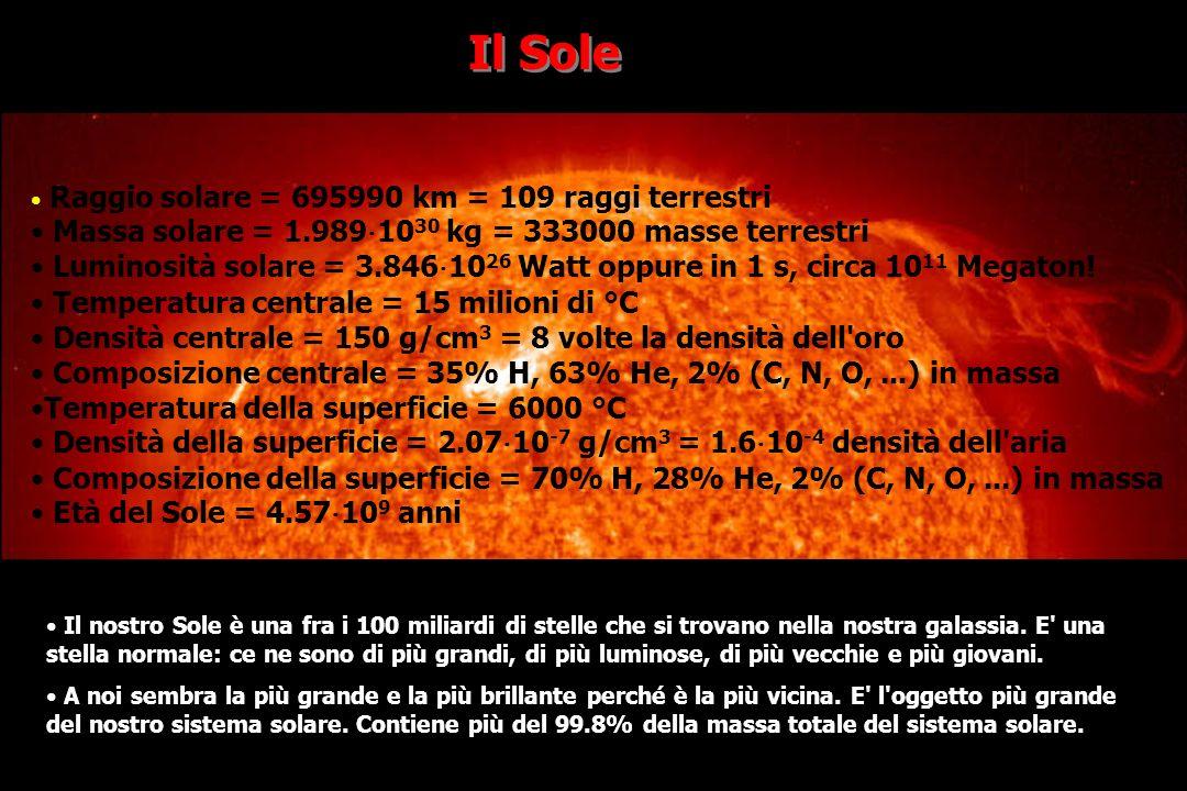 http://sohowww.nascom.nasa.gov/ La frequenza delle CME varia con il ciclo di attività del sole.