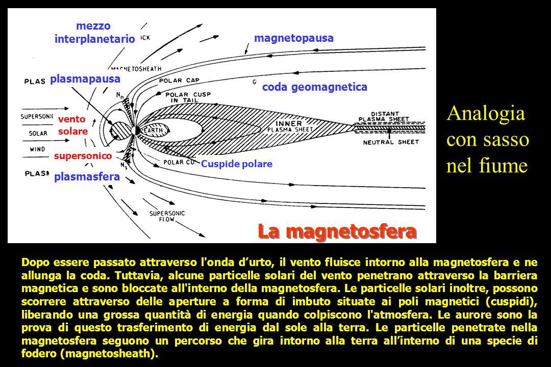 La magnetosfera Dopo essere passato attraverso l onda durto, il vento fluisce intorno alla magnetosfera e ne allunga la coda.