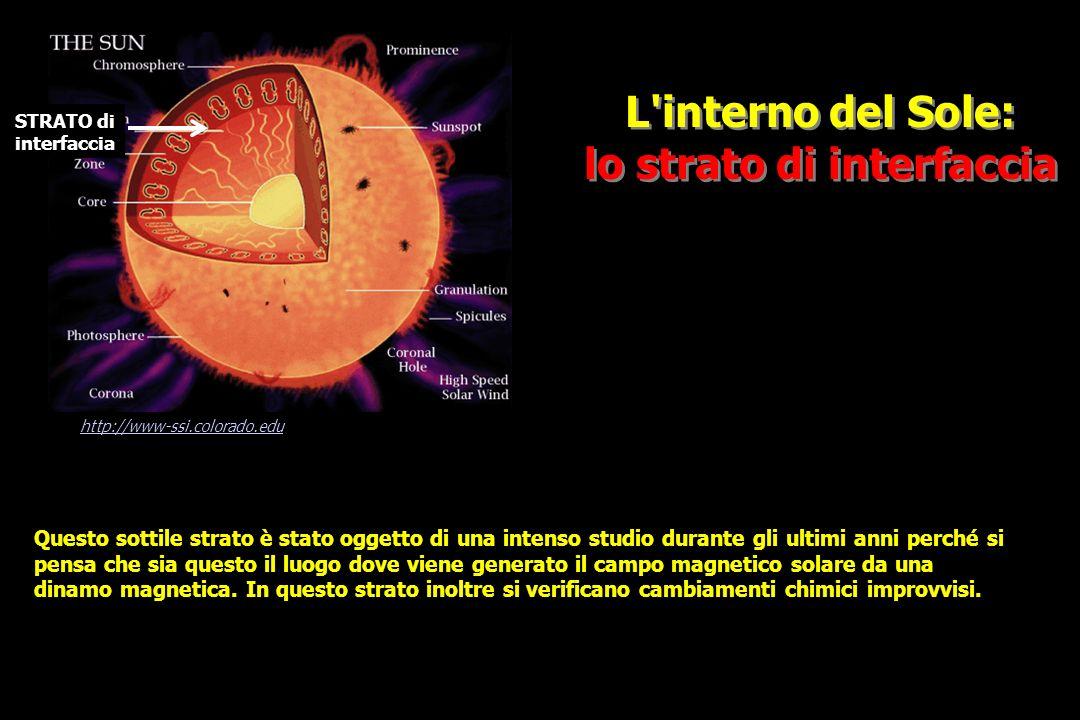 L interno del Sole: lo strato di interfaccia L interno del Sole: lo strato di interfaccia http://www-ssi.colorado.edu Questo sottile strato è stato oggetto di una intenso studio durante gli ultimi anni perché si pensa che sia questo il luogo dove viene generato il campo magnetico solare da una dinamo magnetica.