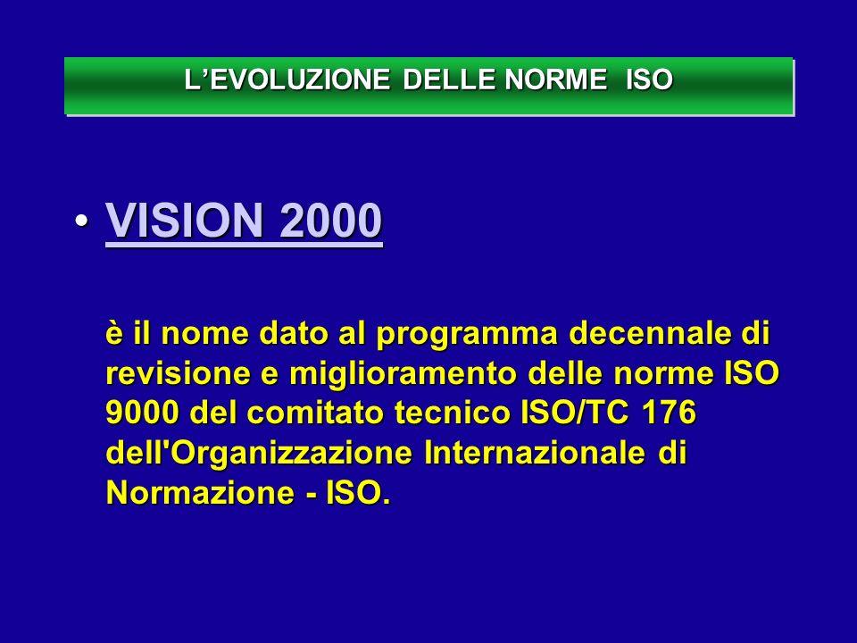LEVOLUZIONE DELLE NORME ISO VISION 2000VISION 2000VISION 2000VISION 2000 è il nome dato al programma decennale di revisione e miglioramento delle norm
