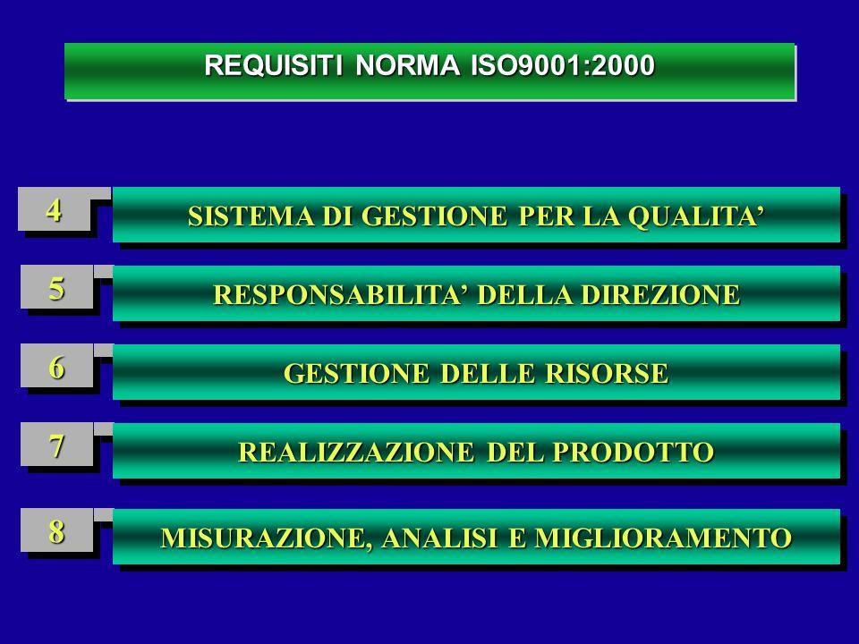 REQUISITI NORMA ISO9001:2000 55 66 77 88 44 SISTEMA DI GESTIONE PER LA QUALITA RESPONSABILITA DELLA DIREZIONE GESTIONE DELLE RISORSE REALIZZAZIONE DEL
