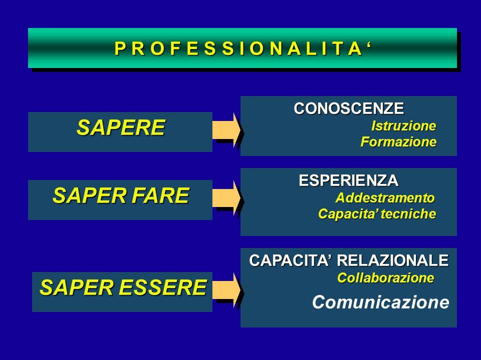 SAPERE SAPER FARE SAPER ESSERE CONOSCENZE Istruzione Formazione ESPERIENZA Addestramento Capacita tecniche CAPACITA RELAZIONALE Collaborazione Comunic