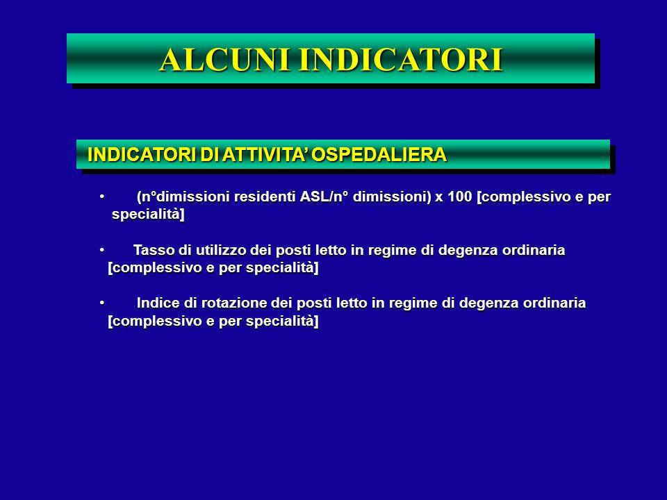 ALCUNI INDICATORI INDICATORI DI ATTIVITA OSPEDALIERA INDICATORI DI ATTIVITA OSPEDALIERA (n°dimissioni residenti ASL/n° dimissioni) x 100 [complessivo
