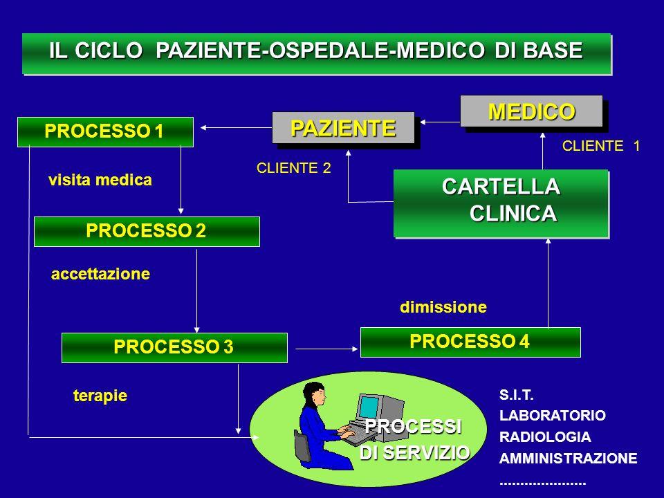 PROCESSO 3 PROCESSO 1 PROCESSO 4 PROCESSO 2 accettazione dimissione CLIENTE 1 CLIENTE 2 IL CICLO PAZIENTE-OSPEDALE-MEDICO DI BASE MEDICOMEDICO terapie