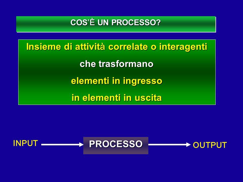 COS È UN PROCESSO? Insieme di attivit à correlate o interagenti che trasformano elementi in ingresso in elementi in uscita INPUT OUTPUT PROCESSO