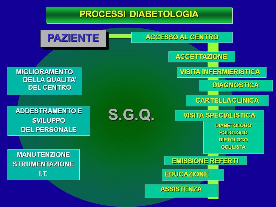 ADDESTRAMENTO E SVILUPPO DEL PERSONALE ASSISTENZA DIAGNOSTICA EMISSIONE REFERTI MIGLIORAMENTO DELLA QUALITA DEL CENTRO PROCESSI DIABETOLOGIA DIABETOLO