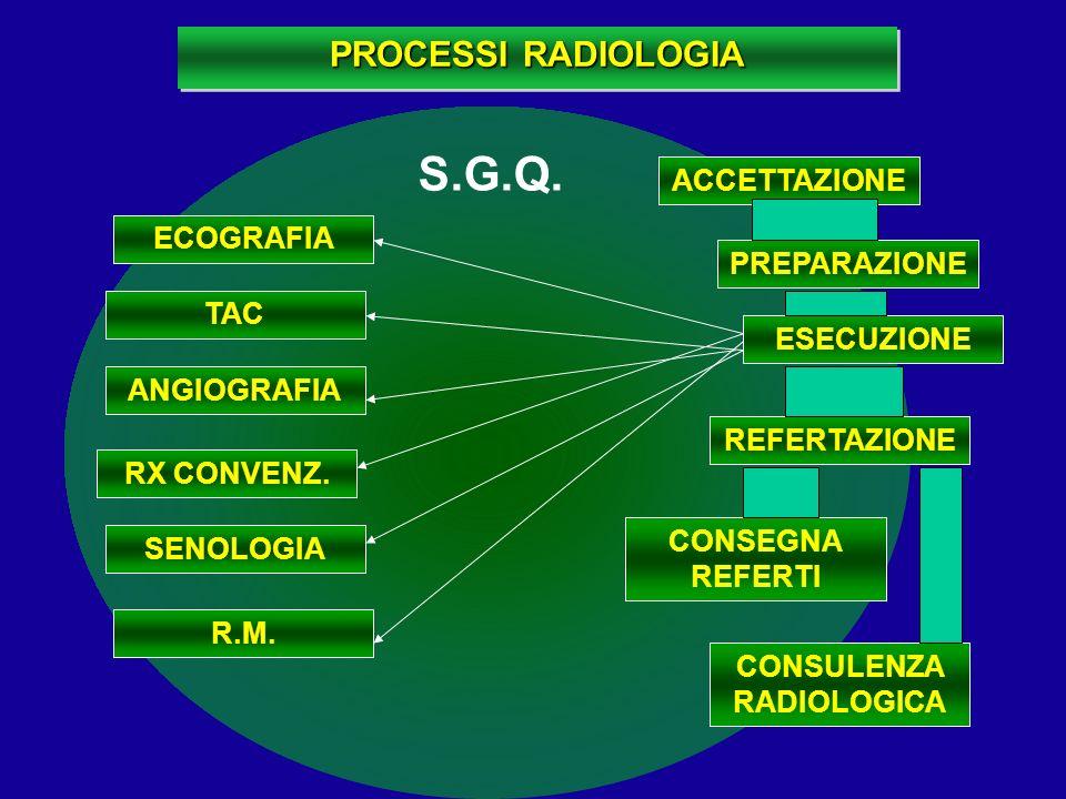 ACCETTAZIONE R.M. ECOGRAFIA TAC ANGIOGRAFIA RX CONVENZ. SENOLOGIA ESECUZIONE REFERTAZIONE CONSEGNA REFERTI PREPARAZIONE PROCESSI RADIOLOGIA CONSULENZA
