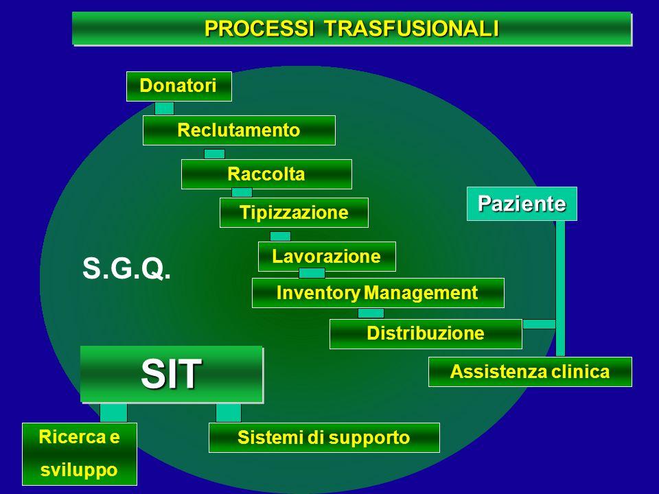Reclutamento Raccolta Tipizzazione Lavorazione Inventory Management Distribuzione Assistenza clinica Ricerca e sviluppo Sistemi di supporto PROCESSI T