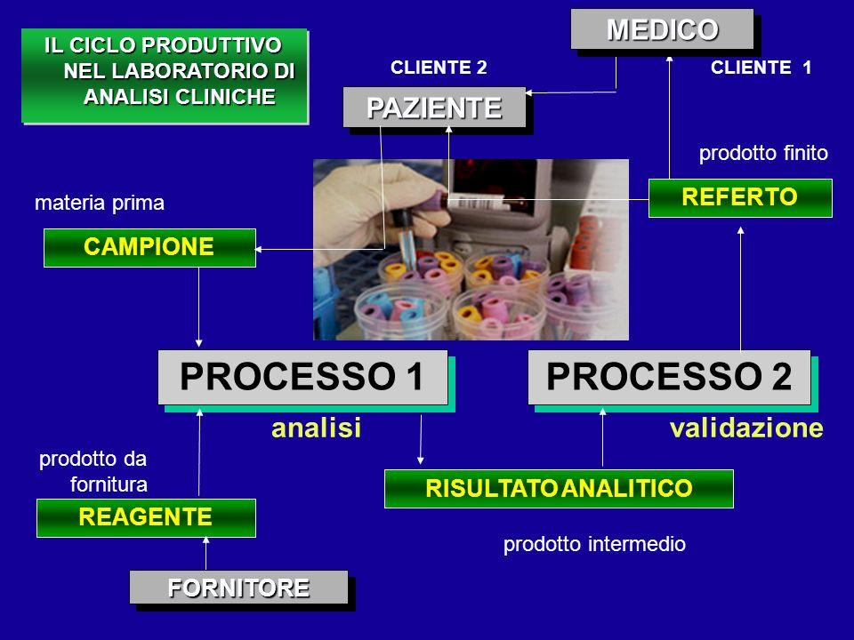 REAGENTE RISULTATO ANALITICO CAMPIONE PAZIENTEPAZIENTE PROCESSO 2 PROCESSO 1 analisi prodotto intermedio validazione prodotto finito materia prima pro