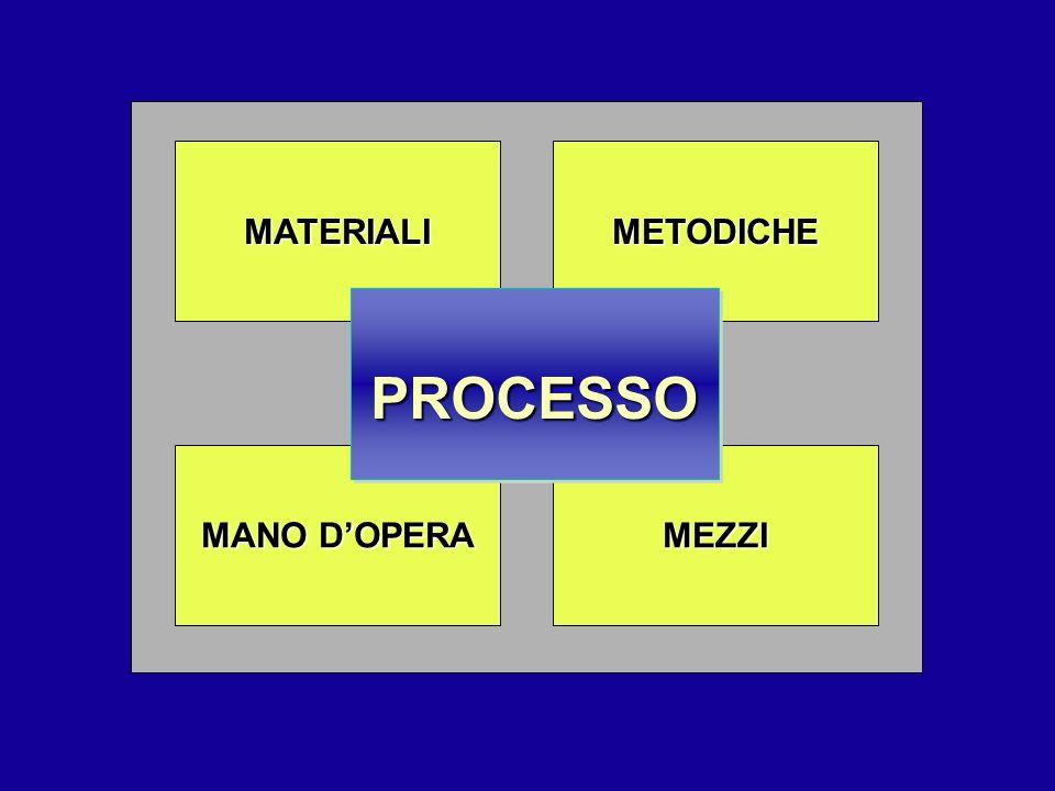 MANO DOPERA MEZZI METODICHEMATERIALI PROCESSOPROCESSO
